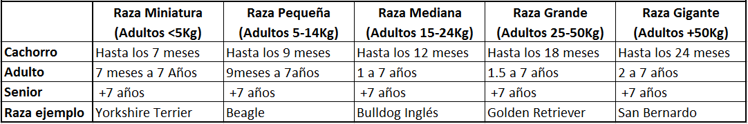 Tabla de edades y tamaños raza de perro